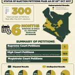 STATUS OF ELECTION PETITION FILED AS OF OCTOBER 10