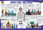 About Bail and Bond at Court and Police
